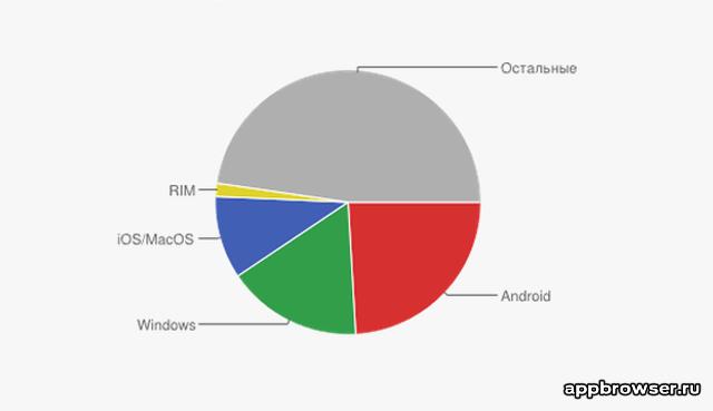 Операционные системы в 2012