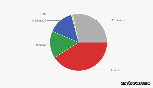 Операционные системы в 2014