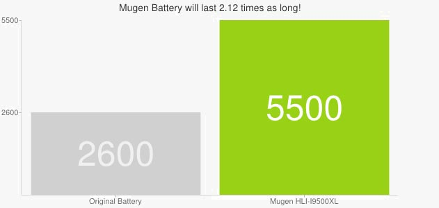 Mugen Power 5500mAh сравнение со стандартной батареей