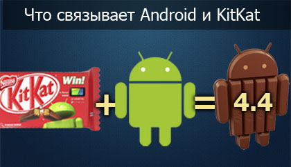 KitKat и Android