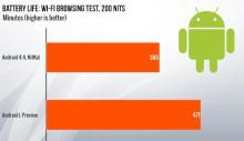 Android L сравнение с KitKat