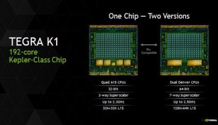 64 битный процессор Nvidia