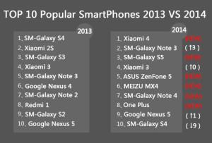 ТОП смартфоны 2013 против 2014
