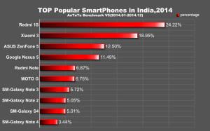 ТОП смартфоны в Индии 2014