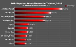 ТОП смартфоны в 2014 Тайване