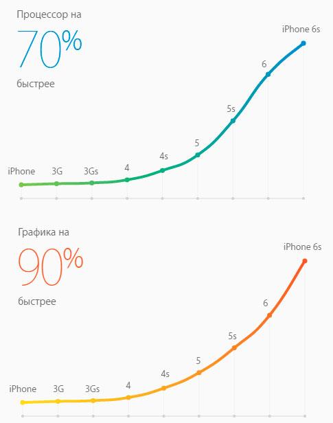 iPhone 6s vs iPhone 6 Производительность