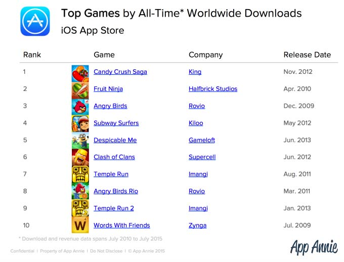 Лучшие игры из App Store