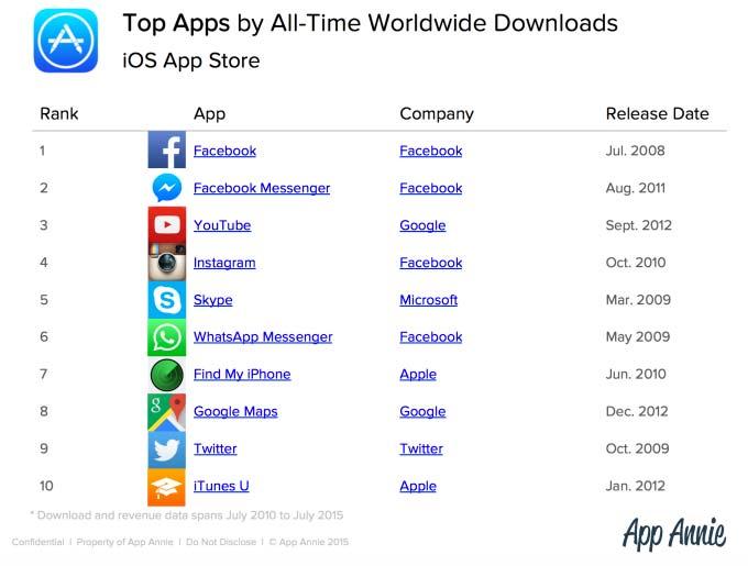 Лучшие приложения из App Store