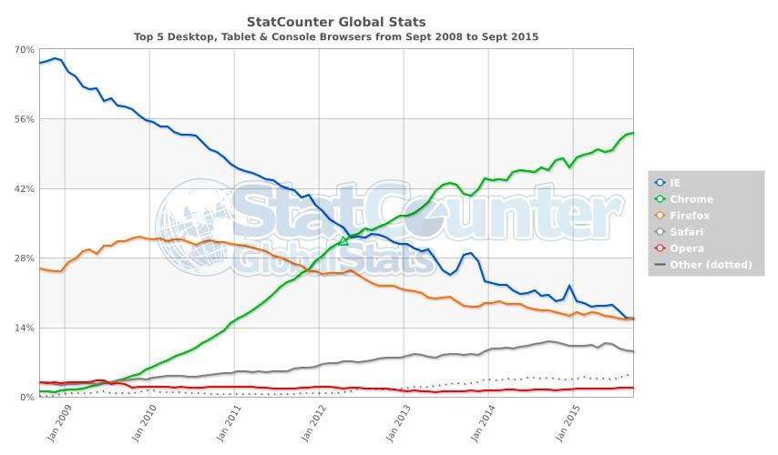 Доля браузеров StatCounter