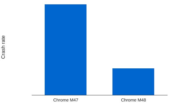 Сбои с Chrome M47 против Chrome M48