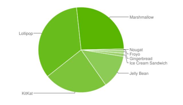 Распределение версий Андроид декабрь 2016
