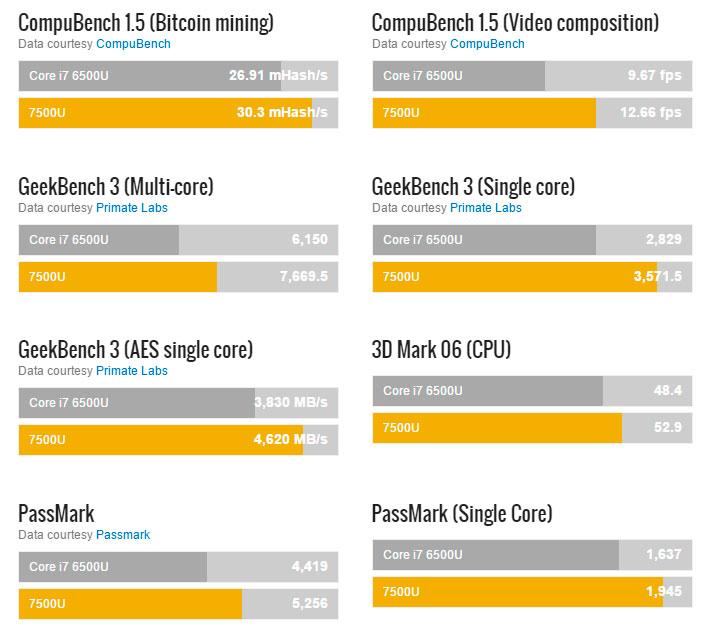 сравнение 6500u и 7500u в различных тестах